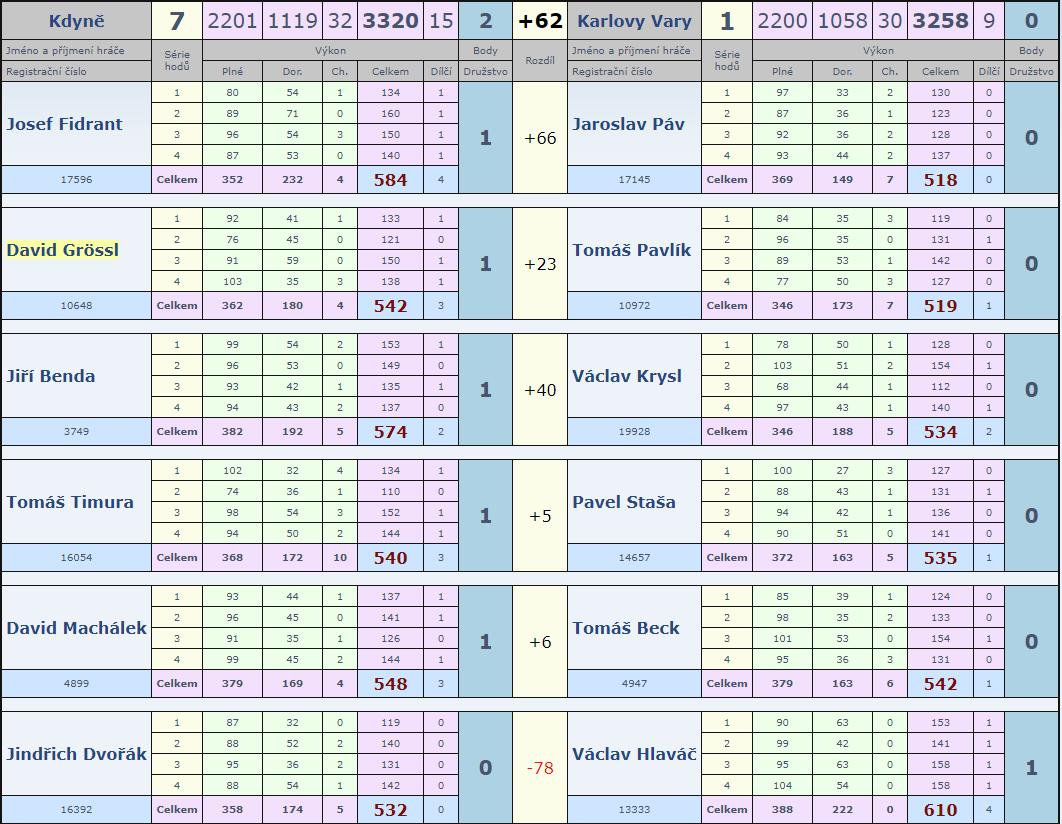 Kdyně-Slovan 1.kolo 18-19