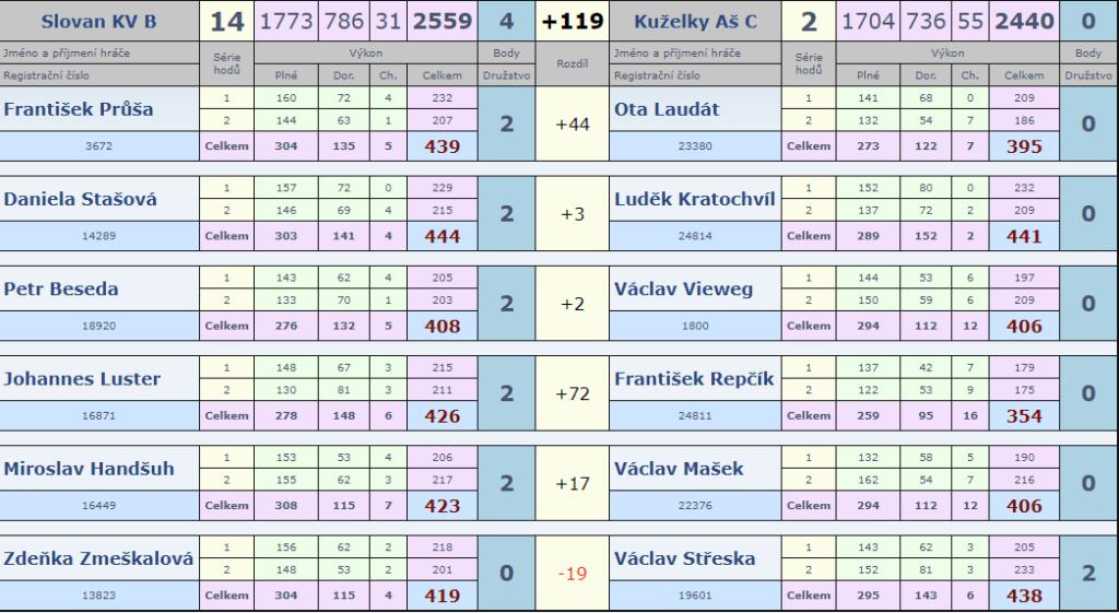 Slovan B-Aš C 3.kolo