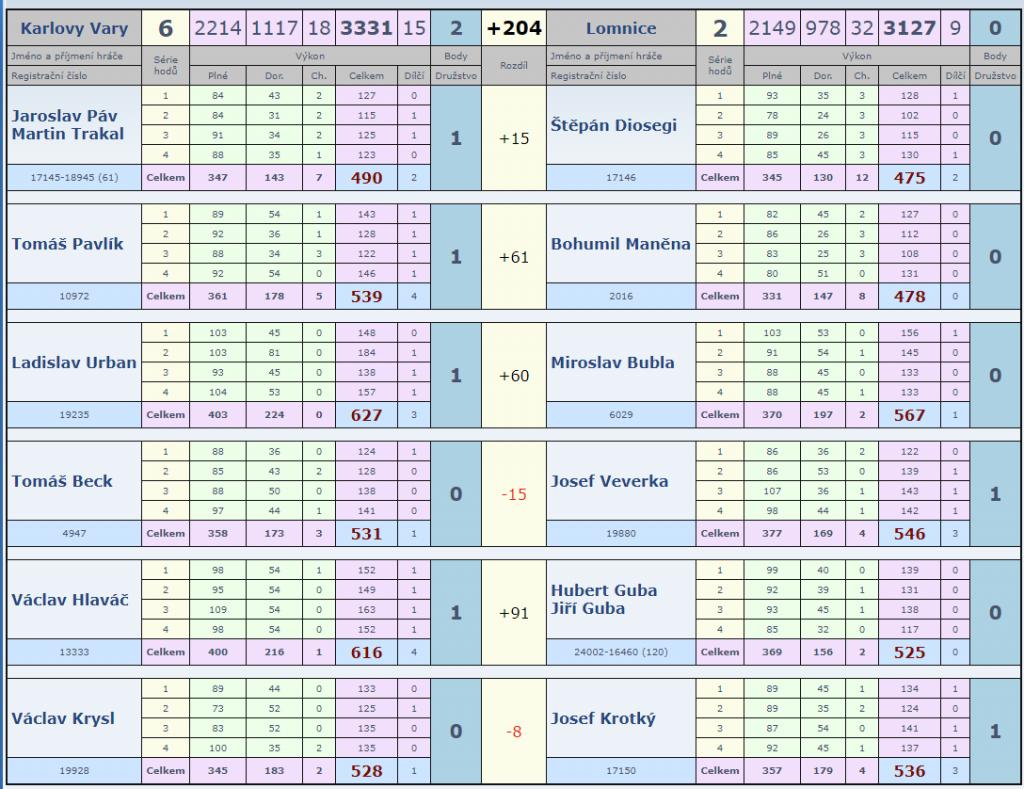 Slovan-Lomnice 2.kolo 18-19