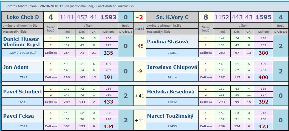 5. kolo Cheb D-Slovan C