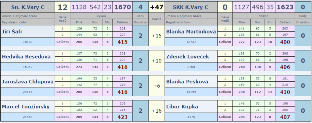6. kolo Slovan C-SKK C