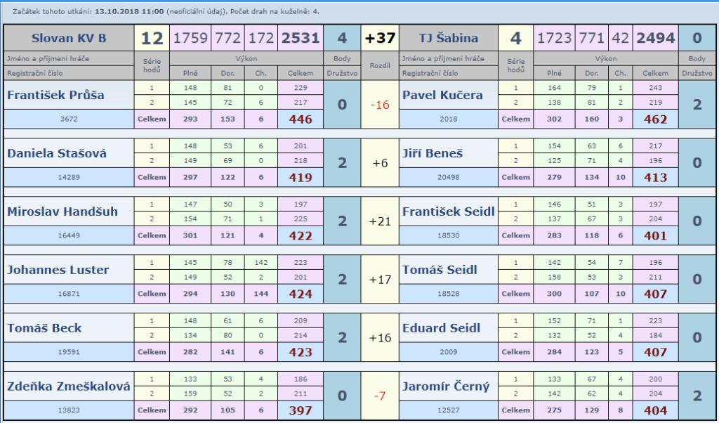 Slovan B-Šabina 4.kolo 18-19