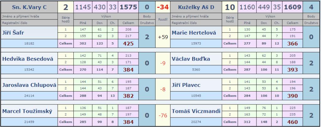 8. kolo Slovan B-Aš D