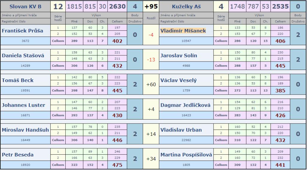 8. kolo Slovan B-Aš B