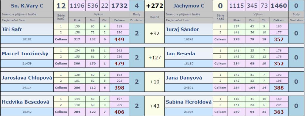 12. kolo Slovan C-Jáchymov C