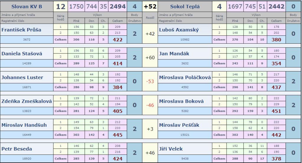 12.kolo Slovan B-Telá