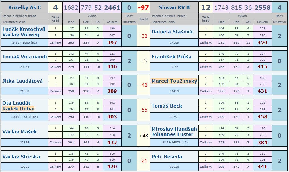 15.kolo Aš C - Slovan B