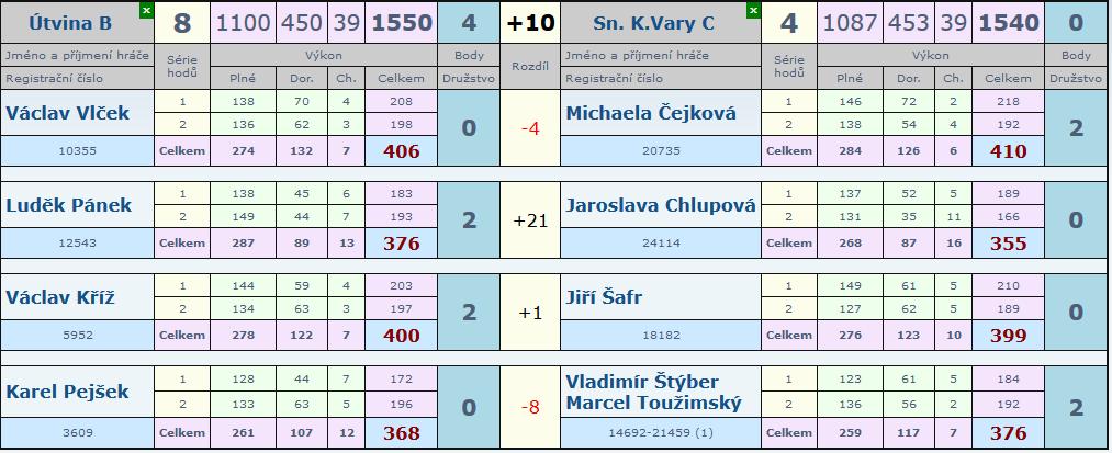 16.kolo Útvina B - Slovan C