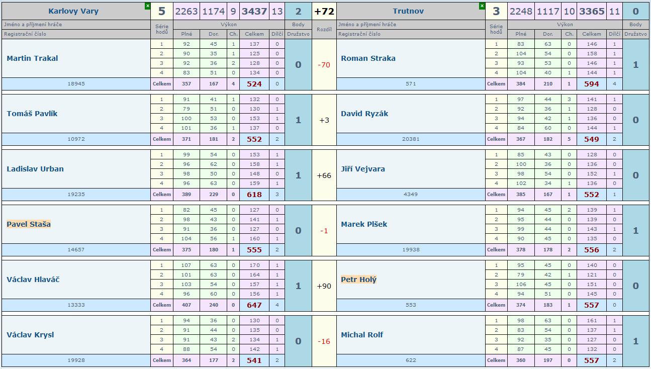 21. kolo Slovan-Trutnov