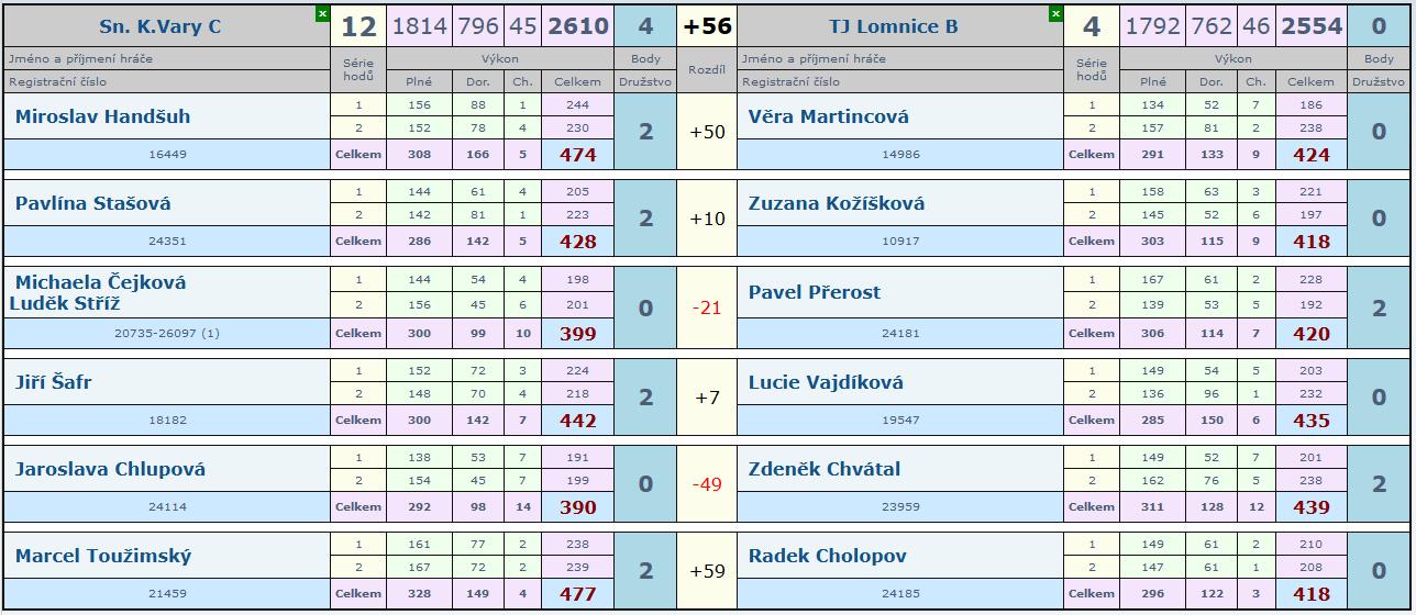 1. kolo Slovan C-Lomnice B