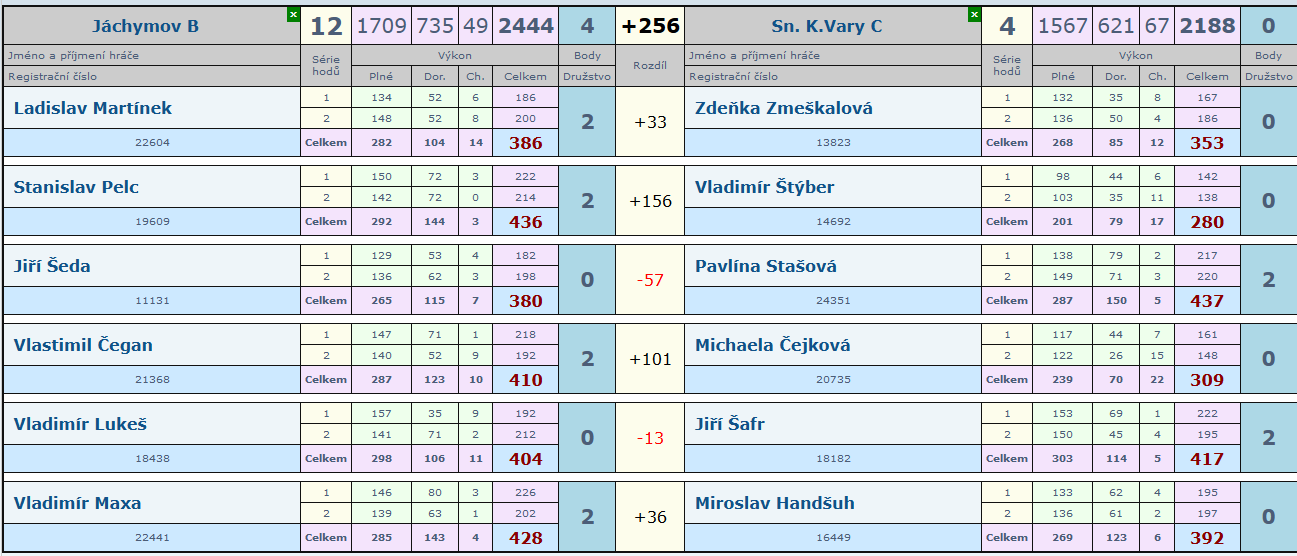 2.kolo Jáchymov B - Slovan