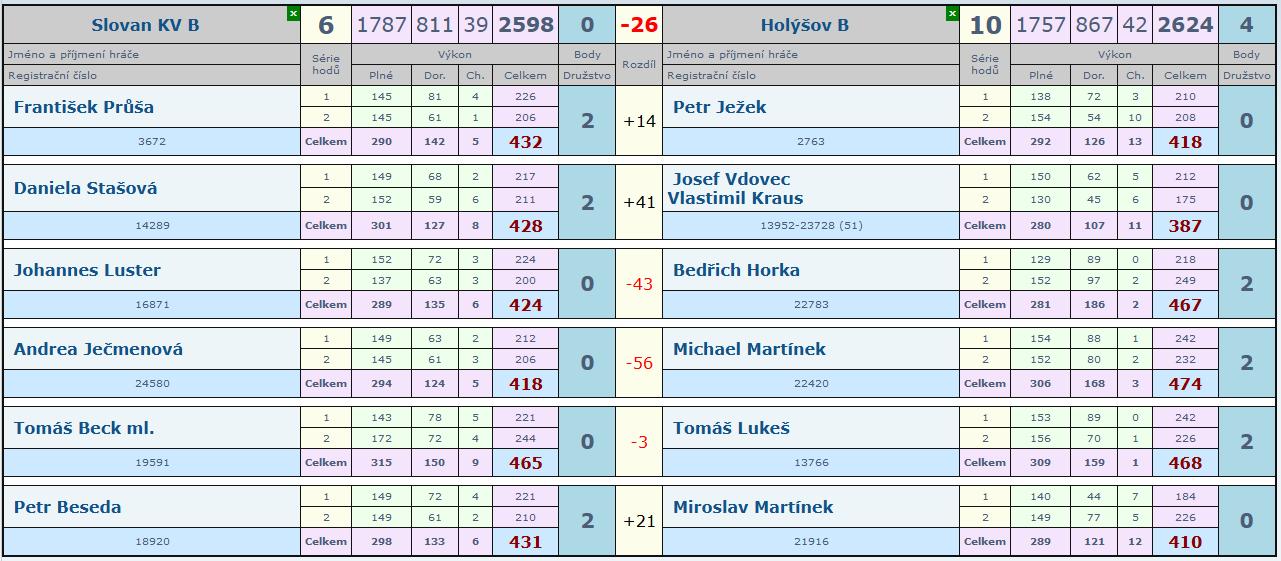 3.kolo Slovan B - Holýšov B