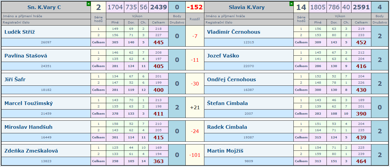 3.kolo Slovan C - Slávia