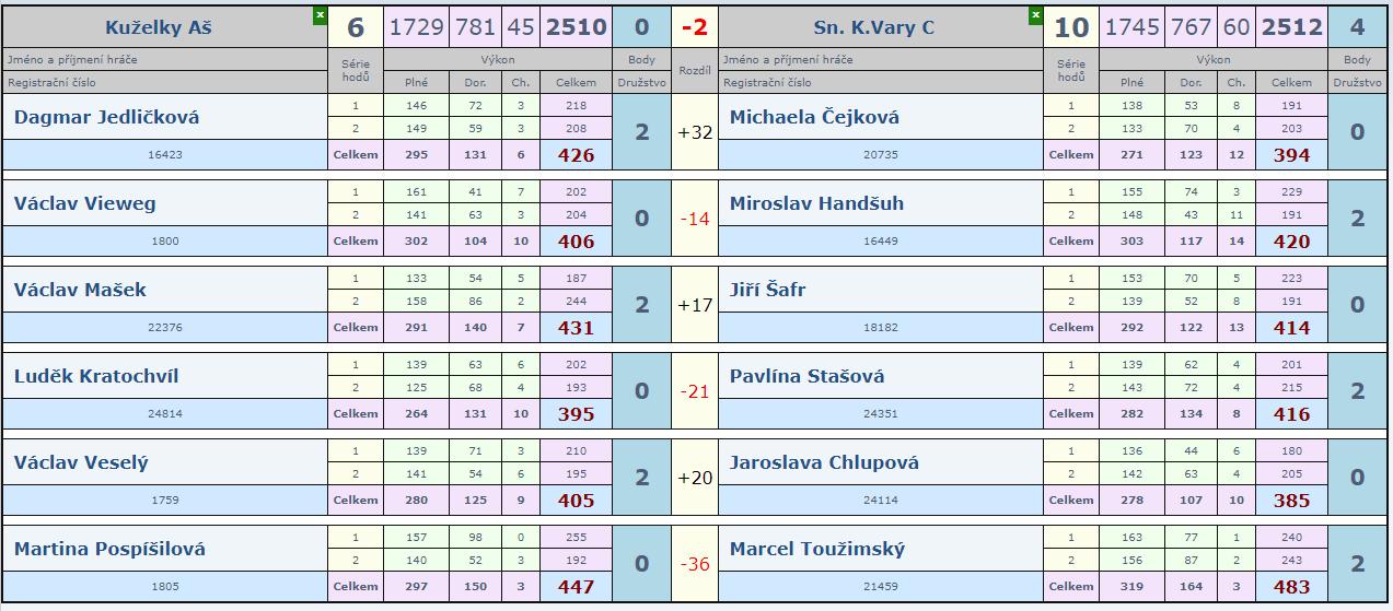 4. kolo Aš B - Slovan C