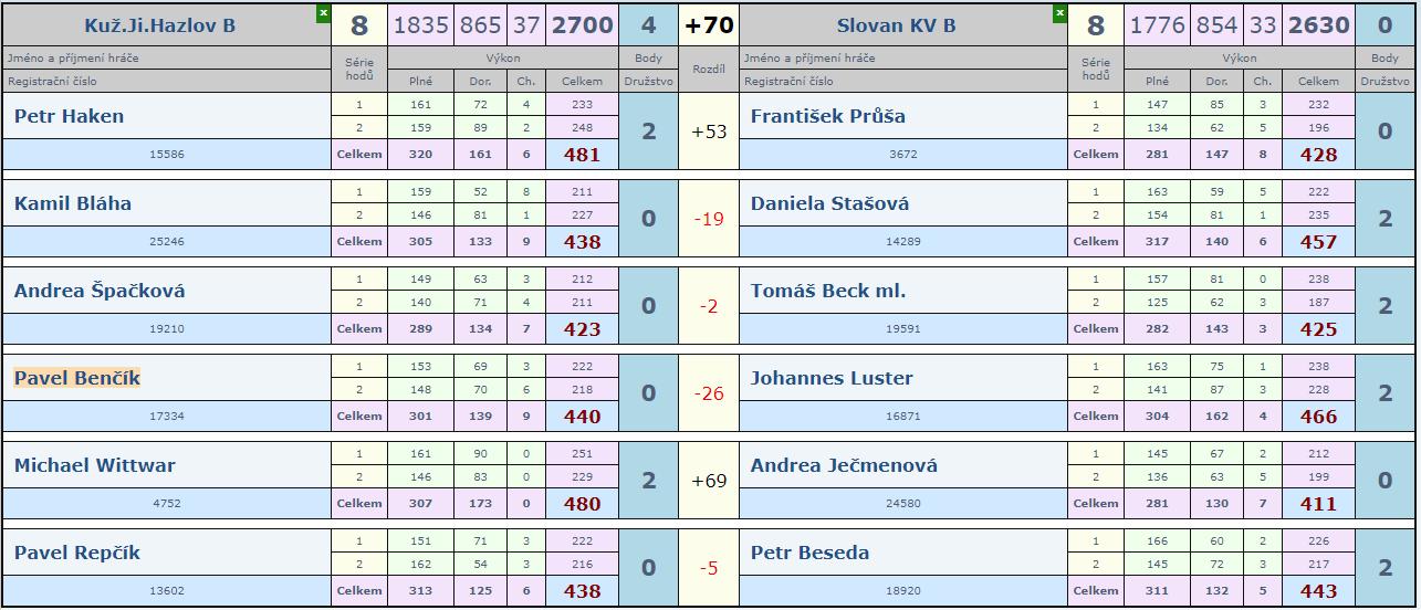4.kolo Hazlov B - Slovan B