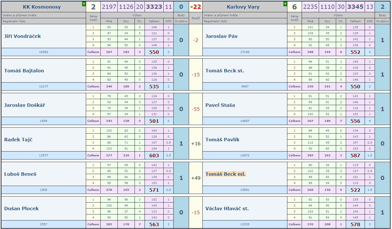 5. kolo Kosmonosy - Slovan A