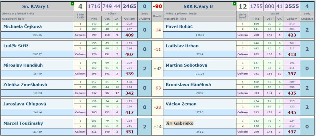 11. kolo Slovan C - SKK KV B