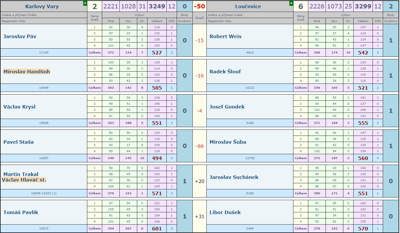 14.kolo Slovan - Loučovice